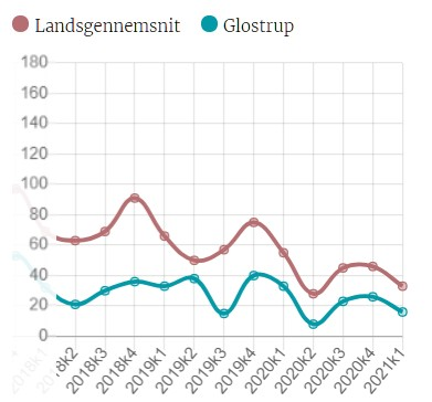 Låsesmed Glostrup | Billig Låsesmed Døgnvagt Glostrup indbrud stats
