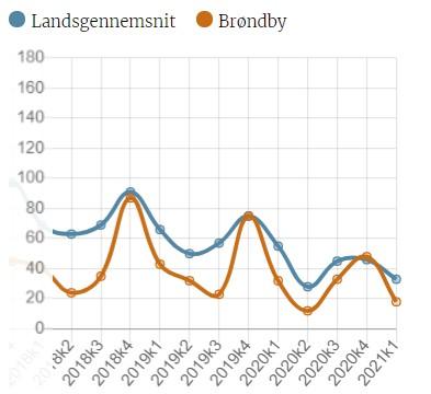 Låsesmed.dk's opsummering af antal indbrud i Brøndby (Af Låsesmed Brøndby)